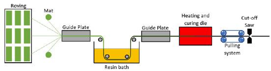 Pultrusion telene processes
